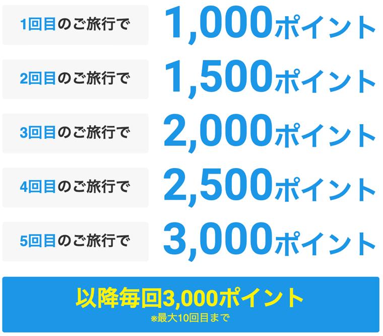gotoキャンペーンJTB、るるぶ